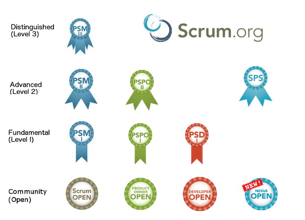 Scrum.org Assessment And Certification Path