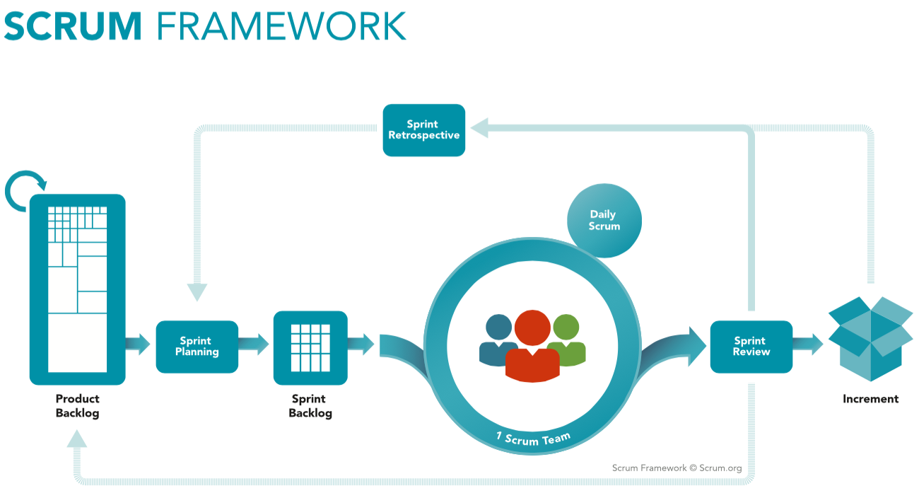 The Scrum Framework (Scrum.org)