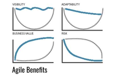 Benefits of Scrum & Agile