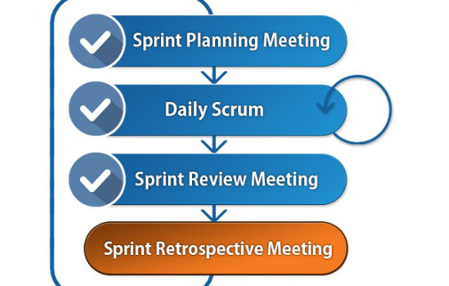 Sprint Retrospective: Looking Back To Move Forward