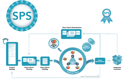 Scaled Professional Scrum and Nexus – How Does SPS Extend The Nexus Framework?